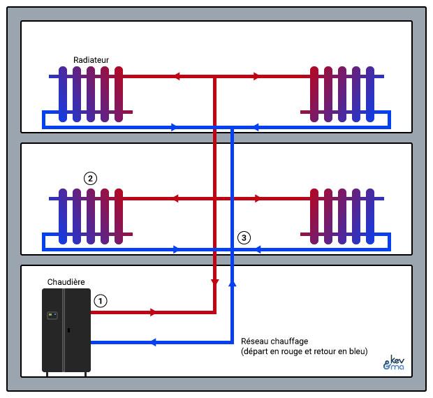 Schéma de principe du fonctionnement d'un réseau de chauffage dans un immeuble équipé de radiateur