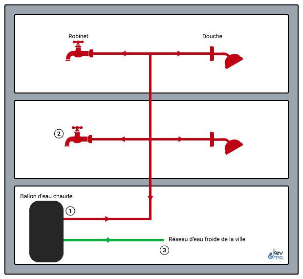 Schéma de principe d'un réseau de distribution d'eau chaude collective dans un immeuble
