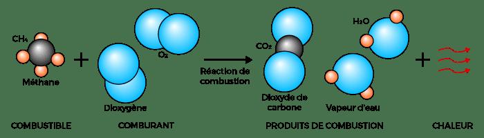 Schéma de la combustion du méthane dans le dioxygène