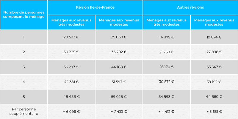 Plafonds des ressources pour les ménages éligibles à MaPrimeRénov en 2020